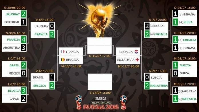 semifinales del Mundial de Rusia