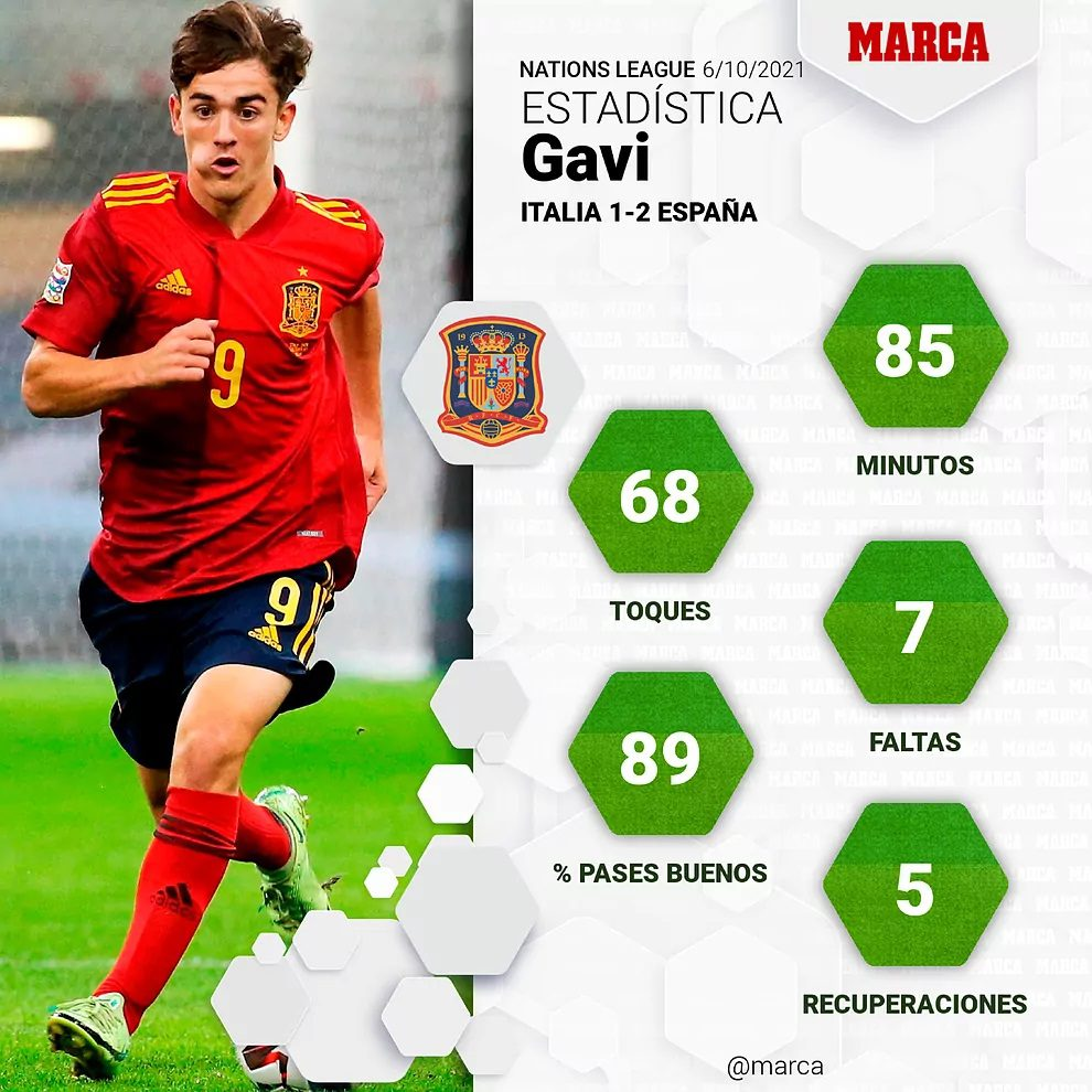 Con 17 años, Gavi se convirtió en el debutante más joven de la historia de La Roja