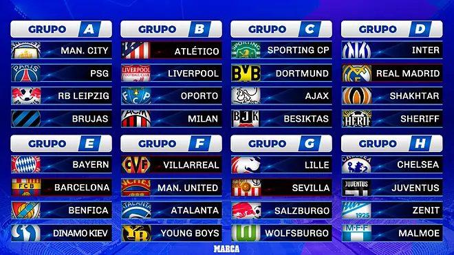 Grupos del Sorteo de la Champions para Real Madrid, Barcelona, Atlético de Madrid, Sevilla y Villarreal