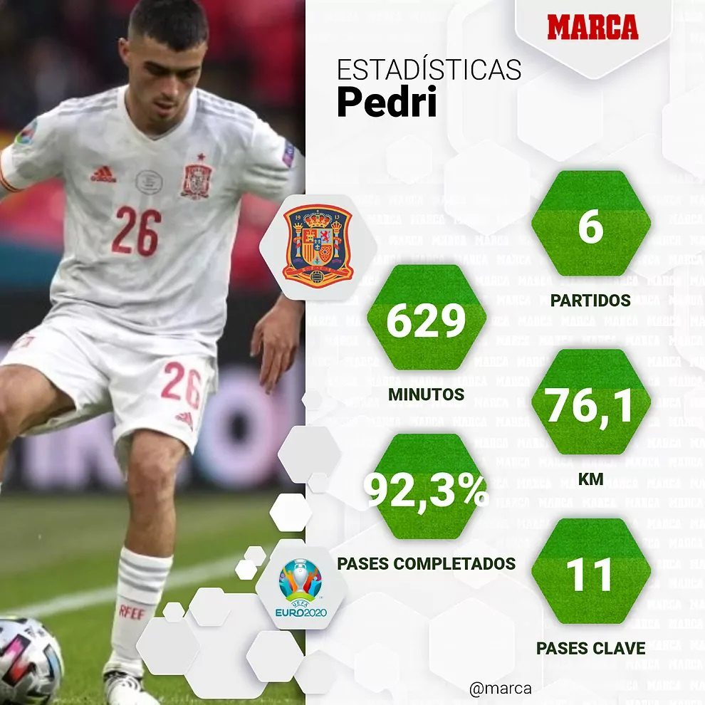Pedri, nombrado Mejor Jugador Joven de la Eurocopa 2020